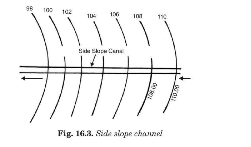 Side slope channel