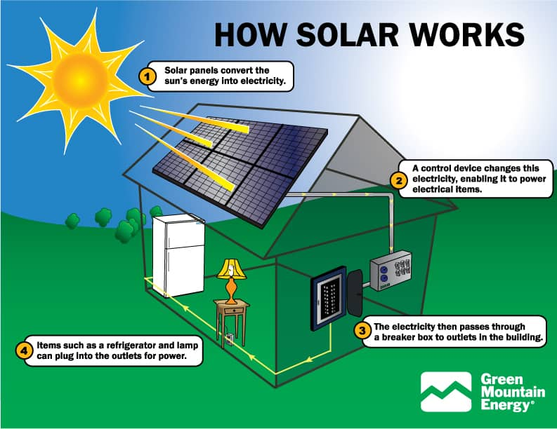 residential electrical wiring diagram example poulan chainsaw fuel line advantages and disadvantages of solar power renewable energy