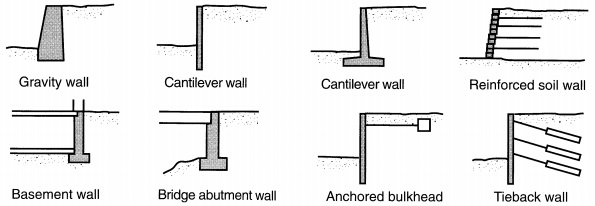 Retaining walls: Types and failure modes