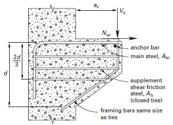 Shear Design of Reinforced Concrete Beams