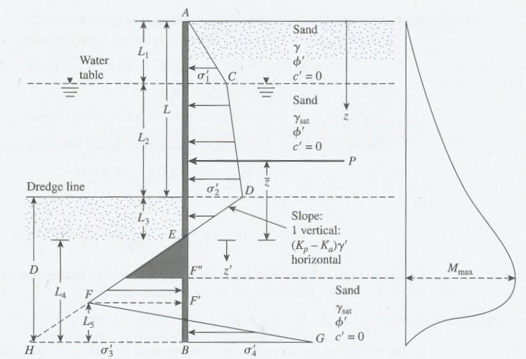 Cantilever Sheet Pile Walls Penetrating Sandy Soils
