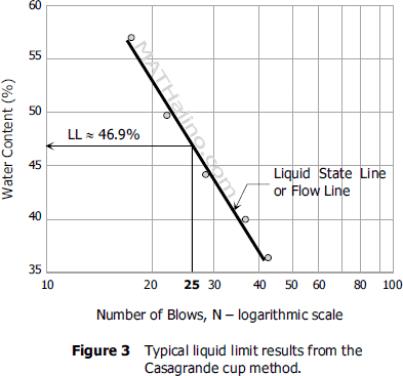 atterberg limits of soil liquid limit graph