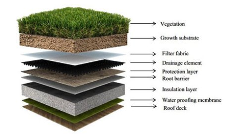 Green roof systems- Are they exist?