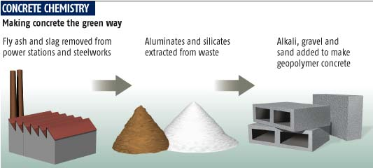 Advantages And Disadvantages Of Geopolymer Concrete