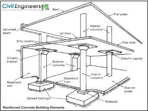 bUILDING pARTS1