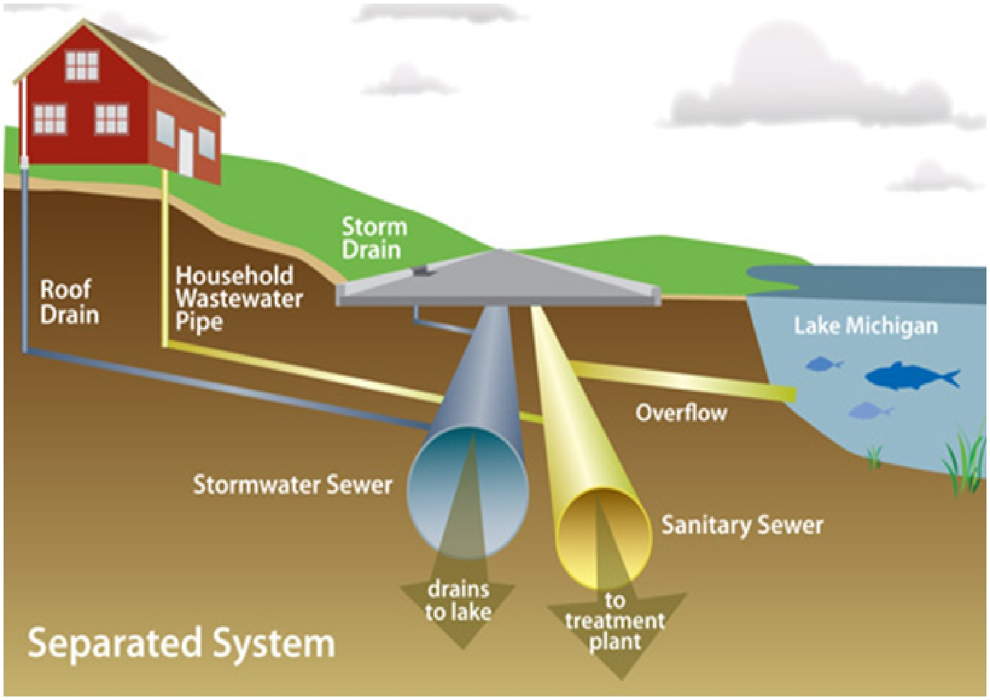 Design of sewer system civil engineers pk for Different types of water lines