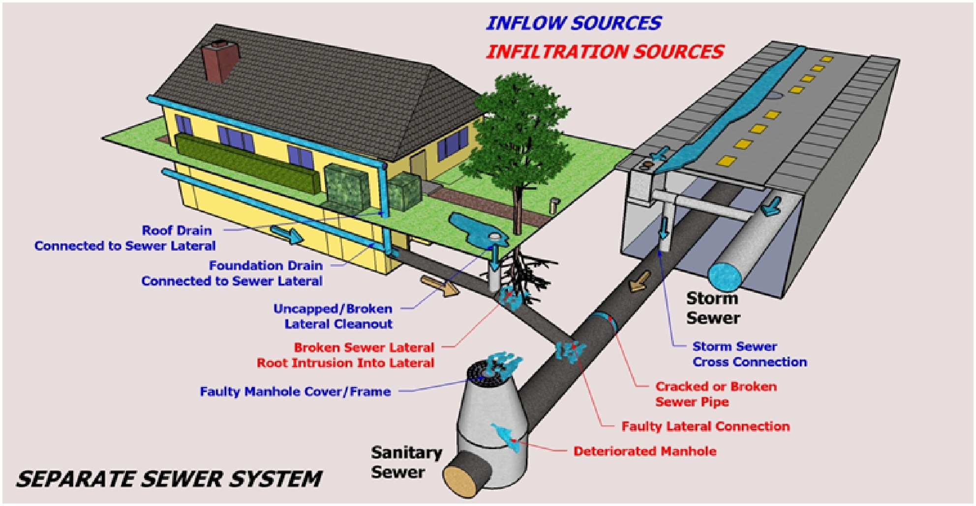 Design of sewer system civil engineers pk for Drainage system