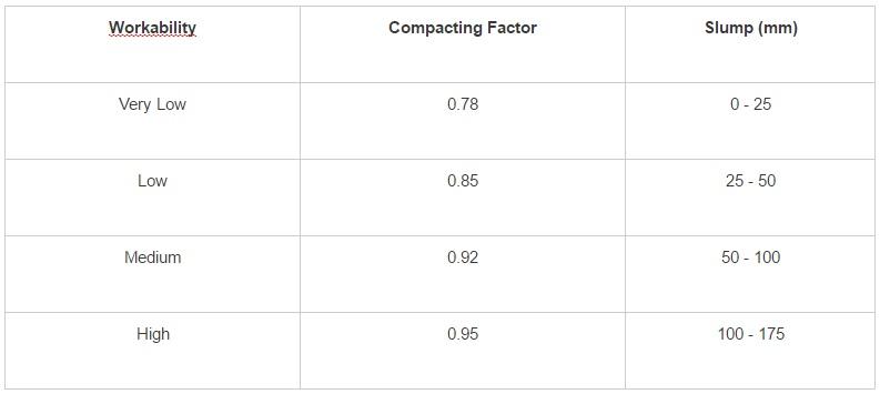exp 7 slump test