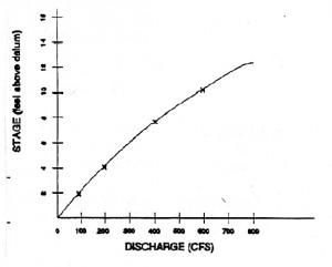 Rating Curve