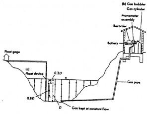 Stream Gauging Station