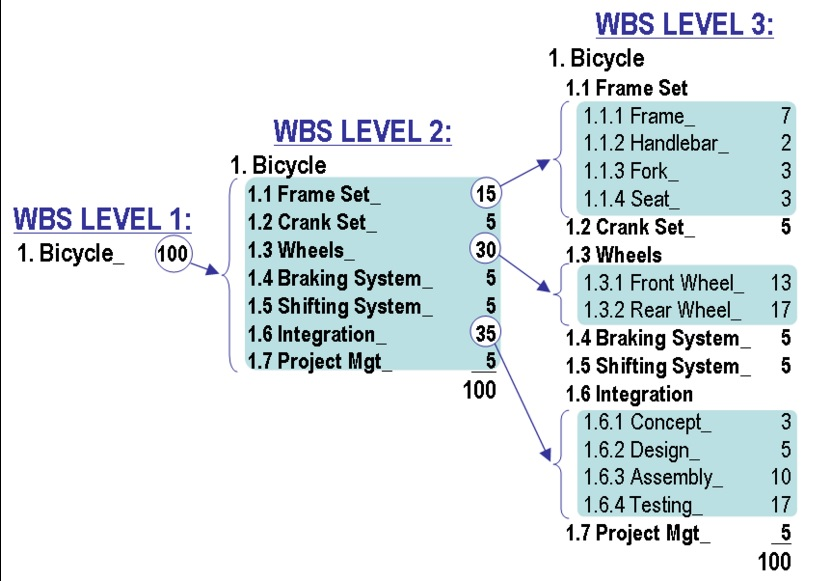what is a work breakdown structure The work breakdown structure (wbs) is the foundation for project planning and control it is the connecting point for work and cost estimates, schedule information, actual work effort/cost expenditures,.