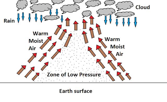 Non-frontal rainfall