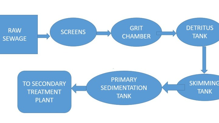 Primary Treatment Process of Sewage