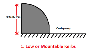 Low or Mountable Kerbs