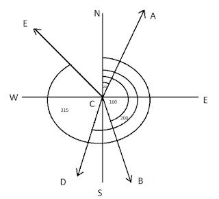 Convert Whole Circle Bearing into Reduce Bearing