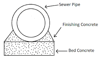 9 Steps Of Laying Of Sewer Pipes