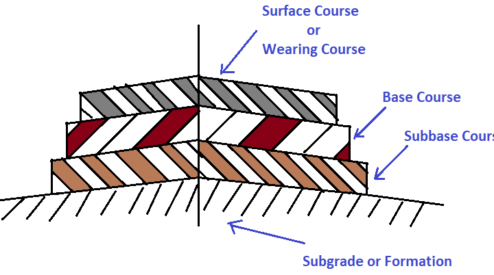 4 Component Parts Of Flexible and Rigid Road Pavements Structure and Their Function