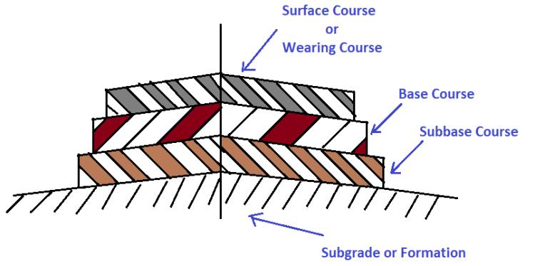 Component Parts Of Flexible & Rigid Road Pavements Structure