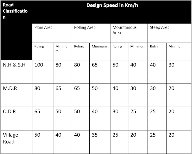 Recommended Design Speed On Rural(non urban) Roads