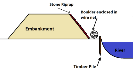 Methods of River Bank Protection - Stone Riprap method