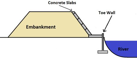 Methods of River Bank Protection - Concrete Slab Lining method