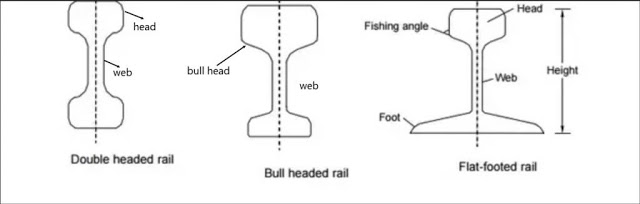 TYPES OF RAILS - Double Headed, Bull Headed and Flat Footed Rails