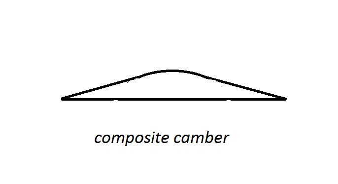 4 Types Of Camber