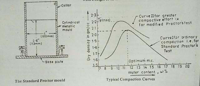 Laboratory compaction test- Standard Proctor compaction