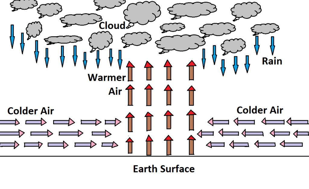 Convective Rainfall