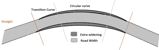 Extra Widening Of Pavement On Curve Road