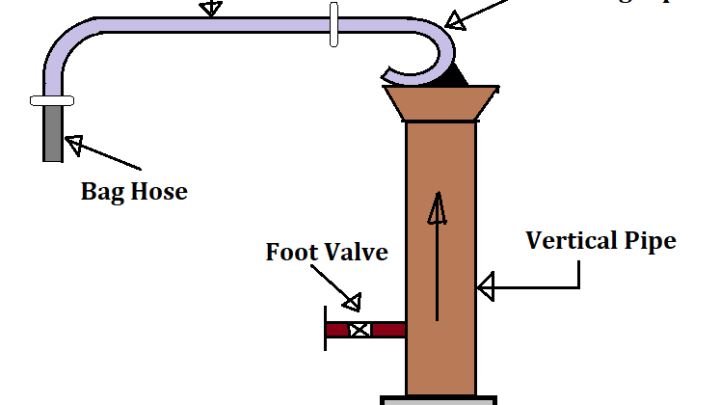 Railway Water Columns