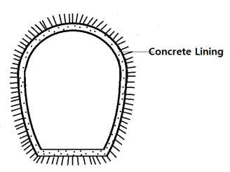 Polycentric Shaped of Tunnels
