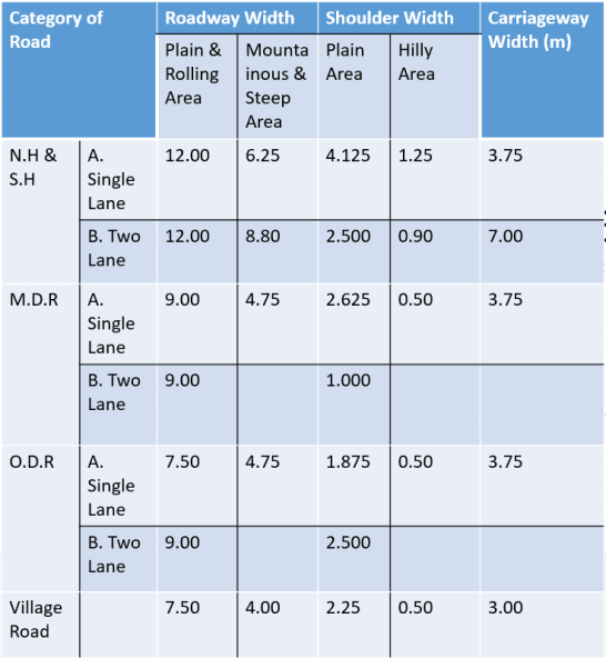 Recommended Roadway Width, Shoulder, Carriageway Width As Per I.R.C