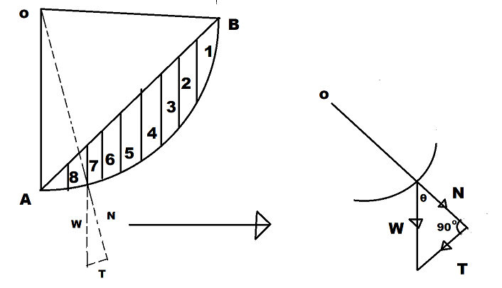 Swedish Circle Method For Analyzing The Slope Stability
