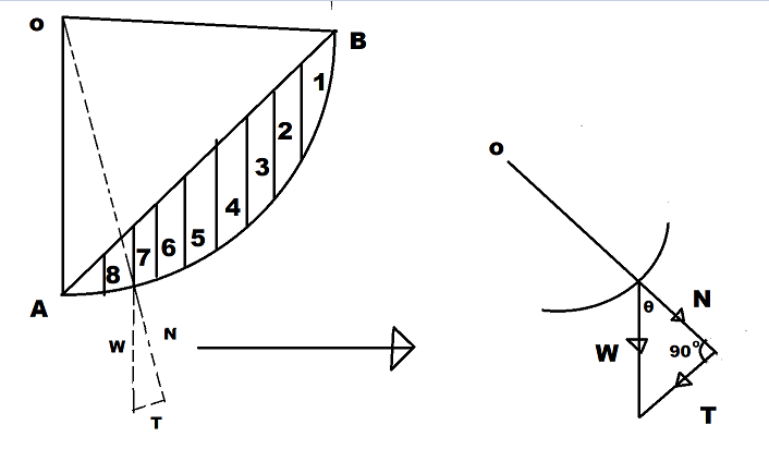 Swedish Circle Method For Analyzing The Slope Stability