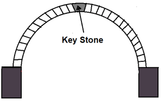Different Component Parts of an Arch - #10. KeyStone