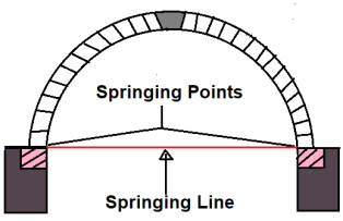 Different Component Parts of an Arch - #13. Springing Line