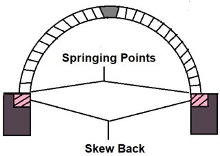 Different Component Parts of an Arch - #12. Springing Points