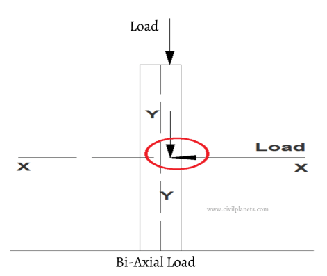 What is eccentric load