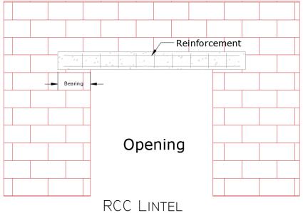 types of lintel