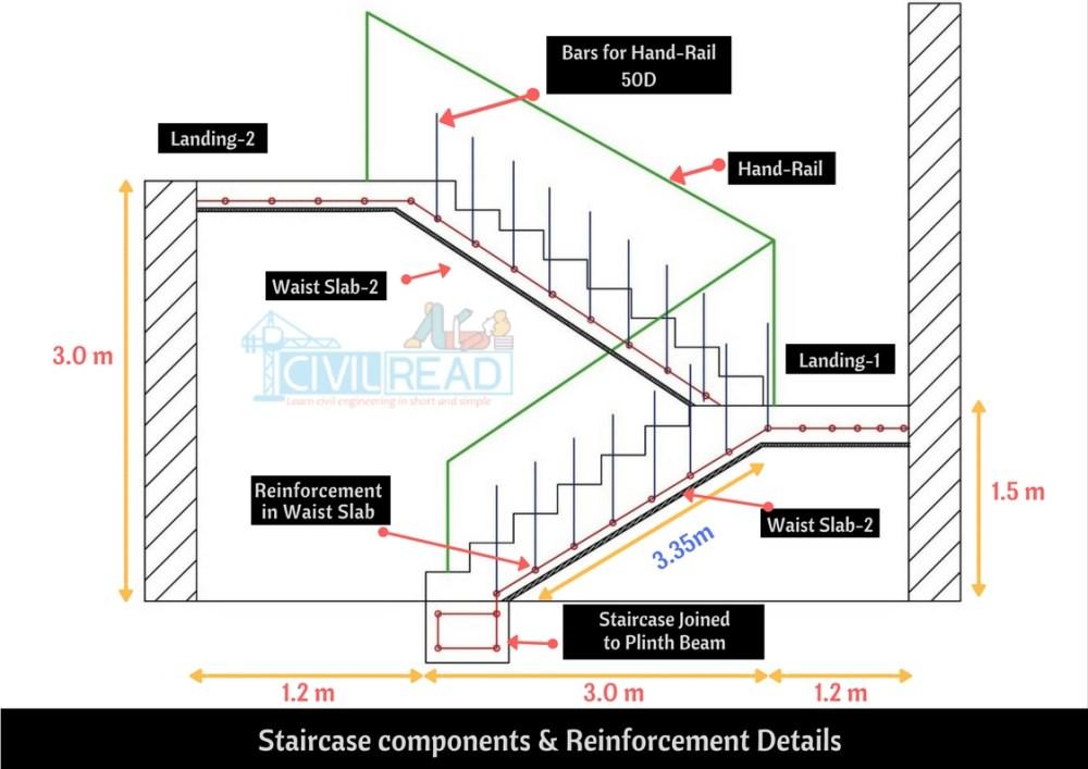 medium resolution of stair structural diagram wiring diagram blogbar bending schedule of doglegged staircase step by step procedure