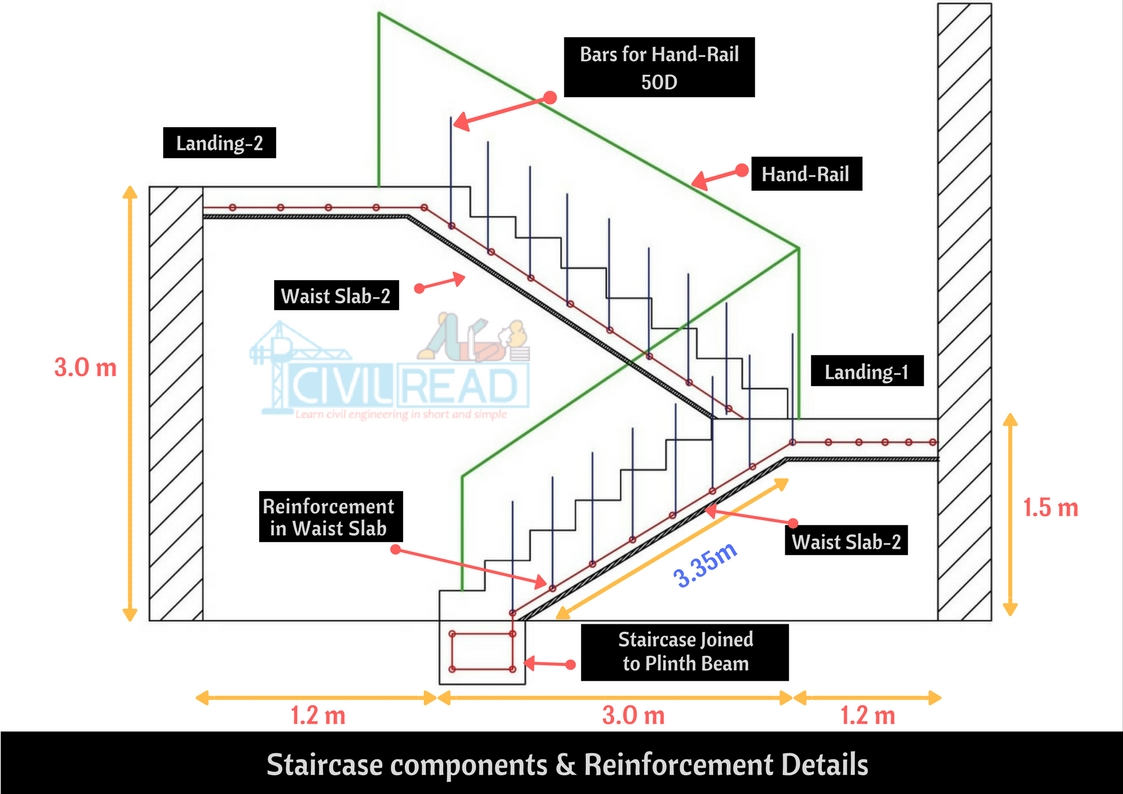 hight resolution of stair structural diagram wiring diagram blogbar bending schedule of doglegged staircase step by step procedure