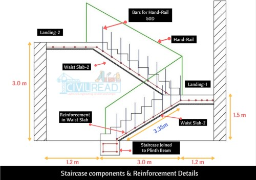 small resolution of stair structural diagram wiring diagram blogbar bending schedule of doglegged staircase step by step procedure