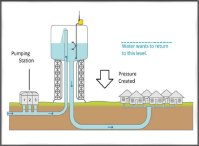 Water Pipe Network Design - Acpfoto