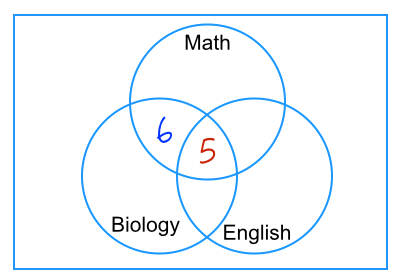 College algebra venn diagram word problems goalgoodwinmetals college algebra venn diagram word problems how to solve venn diagram problems ccuart Choice Image