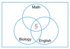 Venn Diagram Problems