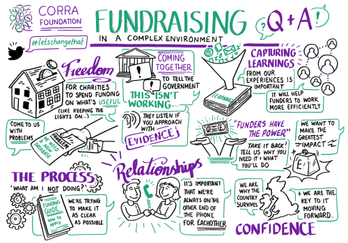 The Corra Foundation - Fundraising