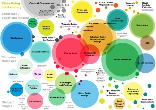 Visual map of civil society