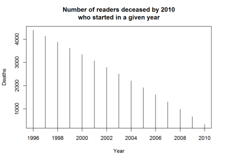 Reader deaths before 2011, by year started reading