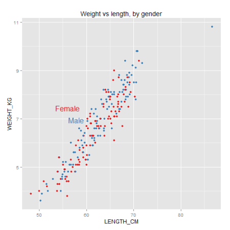 Example plot with direct labels and ColorBrewer colors, made in ggplot2.